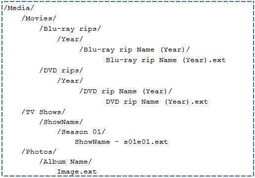 directory-structure-for-plex