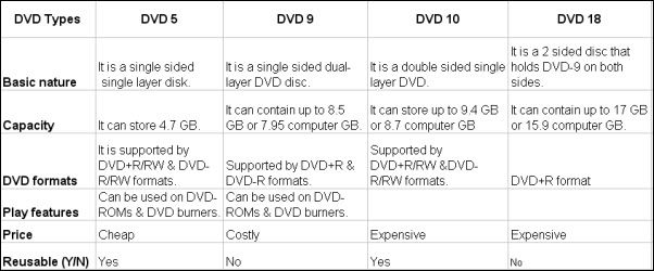 dvds-differences.jpg