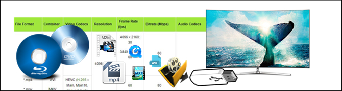play-blu-ray-dvd-any-video-on-samsung-uhd-tv-with-supported-video-codec