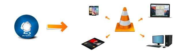 Play Blu-ray Movies on PC / Mac / Android & iOS with VLC Media Player